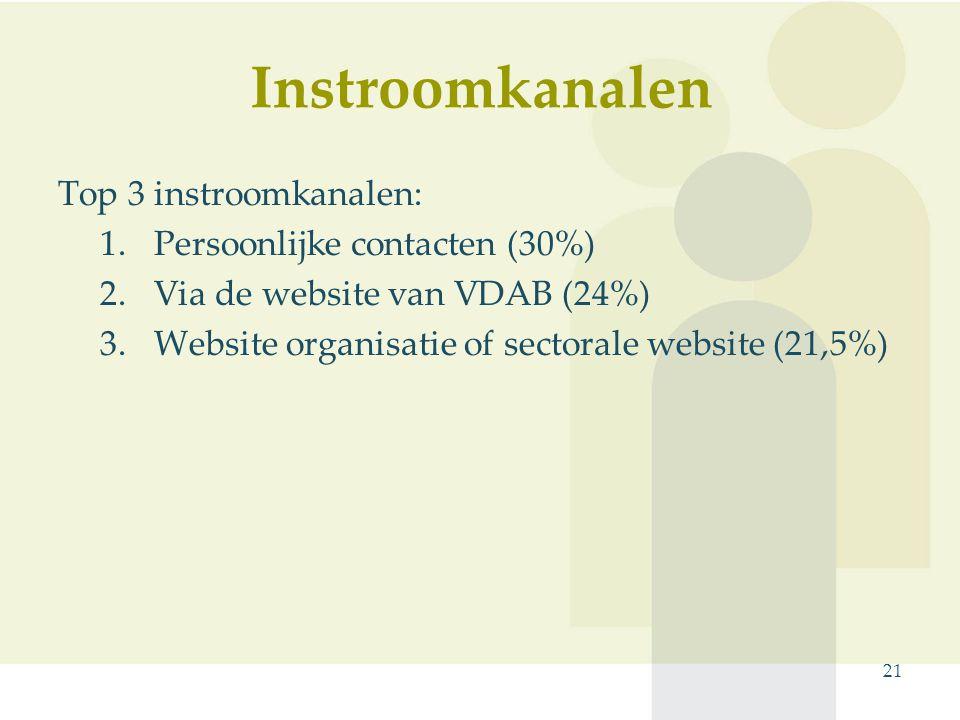 Instroomkanalen Top 3 instroomkanalen: 1.Persoonlijke contacten (30%) 2.Via de website van VDAB (24%) 3.Website organisatie of sectorale website (21,5