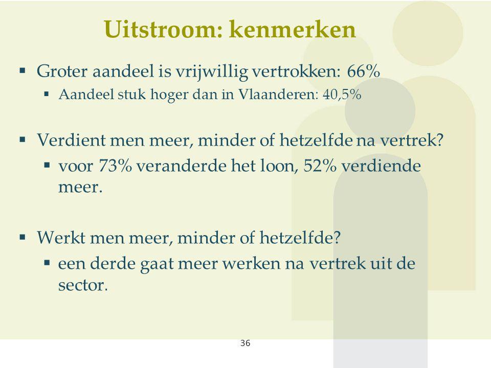 Uitstroom: kenmerken 36  Groter aandeel is vrijwillig vertrokken: 66%  Aandeel stuk hoger dan in Vlaanderen: 40,5%  Verdient men meer, minder of hetzelfde na vertrek.