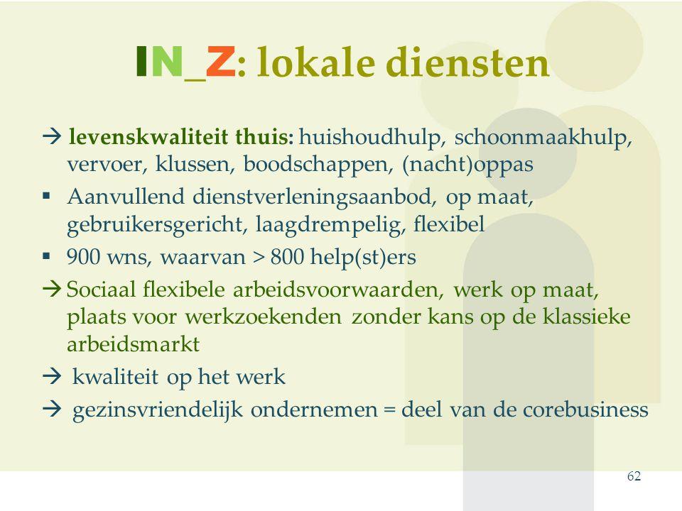 IN_Z : lokale diensten 62  levenskwaliteit thuis: huishoudhulp, schoonmaakhulp, vervoer, klussen, boodschappen, (nacht)oppas  Aanvullend dienstverleningsaanbod, op maat, gebruikersgericht, laagdrempelig, flexibel  900 wns, waarvan > 800 help(st)ers  Sociaal flexibele arbeidsvoorwaarden, werk op maat, plaats voor werkzoekenden zonder kans op de klassieke arbeidsmarkt  kwaliteit op het werk  gezinsvriendelijk ondernemen = deel van de corebusiness