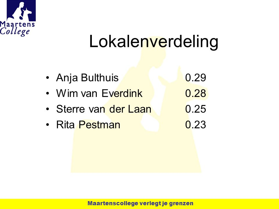 Lokalenverdeling Anja Bulthuis0.29 Wim van Everdink0.28 Sterre van der Laan0.25 Rita Pestman0.23 Maartenscollege verlegt je grenzen