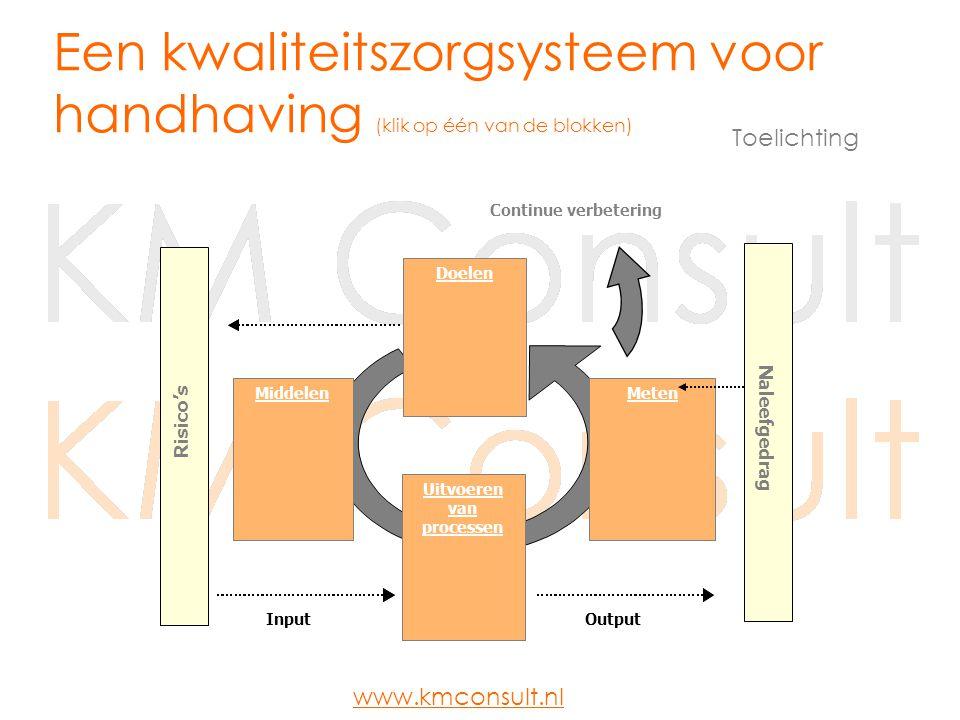 Doelen MetenMiddelen Risico's Continue verbetering Naleefgedrag Uitvoeren van processen InputOutput Een kwaliteitszorgsysteem voor handhaving www.kmconsult.nl Dit schema is de eenvoudige basis structuur van ISO 9000.