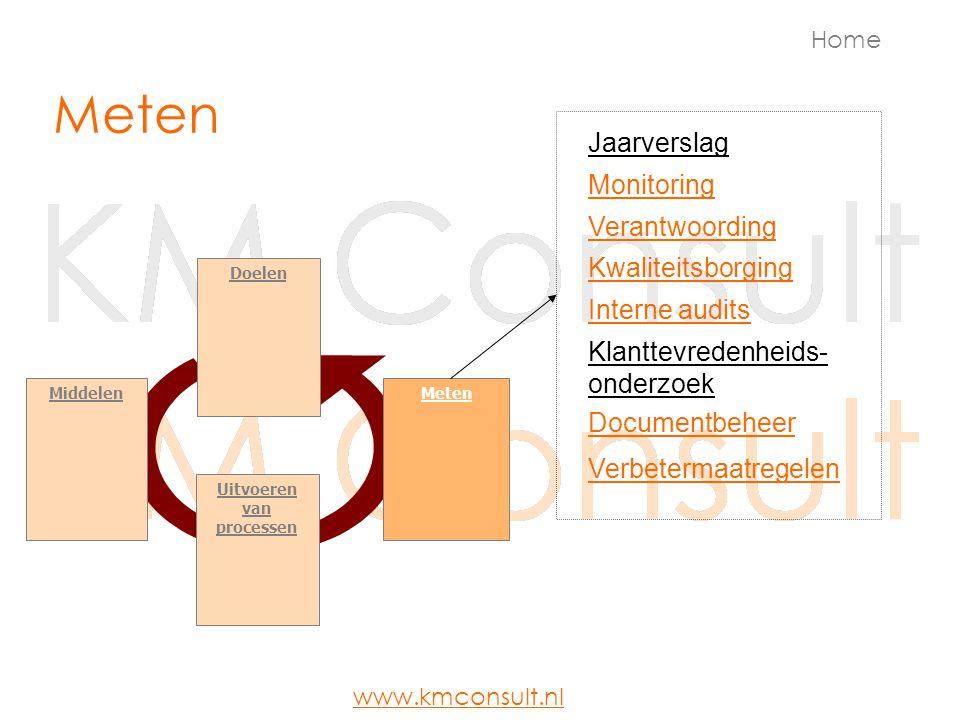 Meten Doelen MetenMiddelen Uitvoeren van processen Jaarverslag Verantwoording Klanttevredenheids- onderzoek Interne audits Home Documentbeheer Verbete
