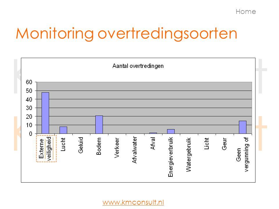 Monitoring overtredingsoorten Home www.kmconsult.nl