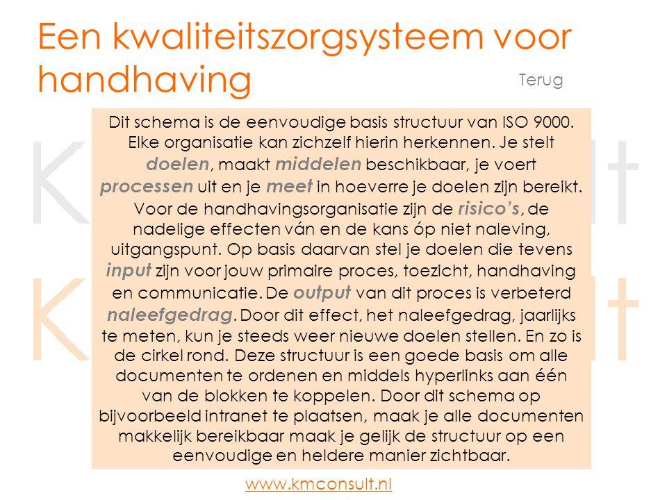 Doelen MetenMiddelen Risico's Continue verbetering Naleefgedrag Uitvoeren van processen Een kwaliteitszorgsysteem voor handhaving (klik op één van de blokken) www.kmconsult.nl