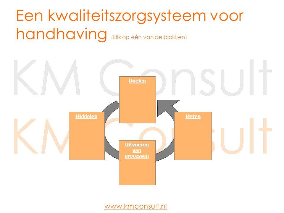 Doelen MetenMiddelen Uitvoeren van processen Een kwaliteitszorgsysteem voor handhaving (klik op één van de blokken) www.kmconsult.nl