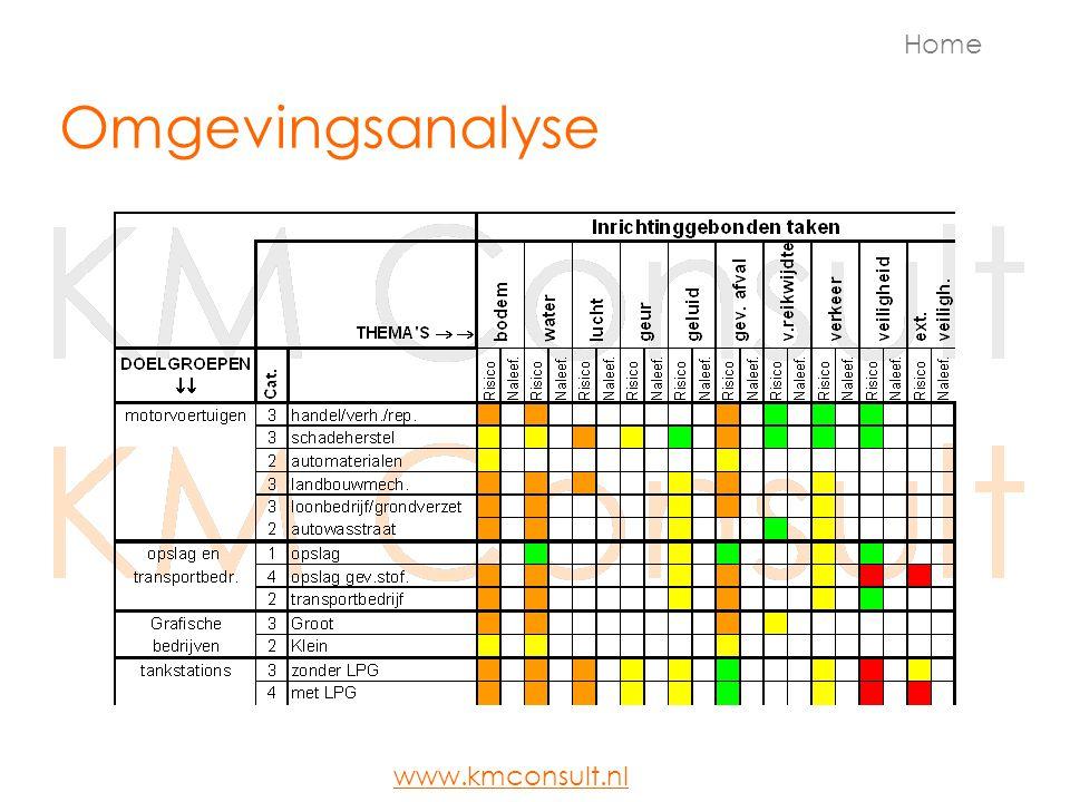 Middelen Doelen MetenMiddelen Uitvoeren van processen Capaciteit Opleidingsplan Technische voorzieningen Functieprofielen Huisvestingsplan MPM Home www.kmconsult.nl