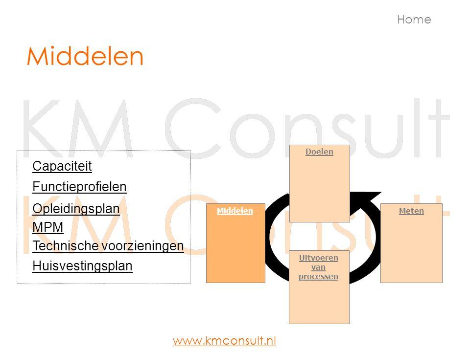 Middelen Doelen MetenMiddelen Uitvoeren van processen Capaciteit Opleidingsplan Technische voorzieningen Functieprofielen Huisvestingsplan MPM Home ww