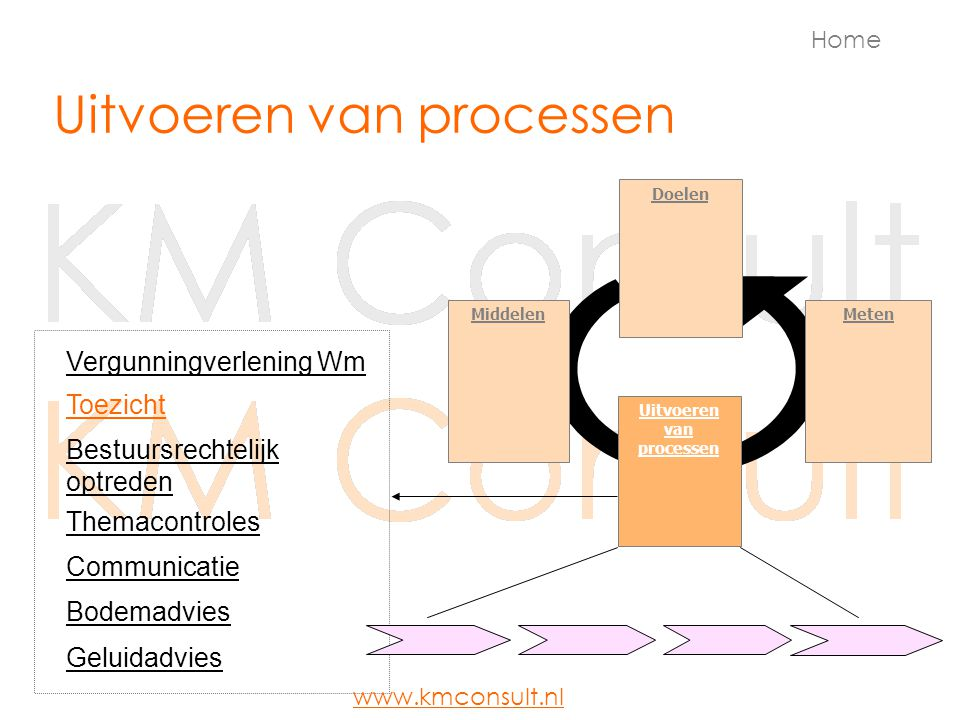 Uitvoeren van processen Doelen MetenMiddelen Uitvoeren van processen Vergunningverlening Wm Bestuursrechtelijk optreden Communicatie Toezicht Bodemadv