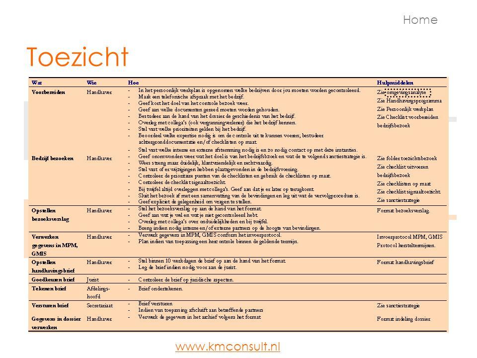 Meten Doelen MetenMiddelen Uitvoeren van processen Jaarverslag Verantwoording Klanttevredenheids- onderzoek Interne audits Home Documentbeheer Verbetermaatregelen Monitoring Kwaliteitsborging www.kmconsult.nl
