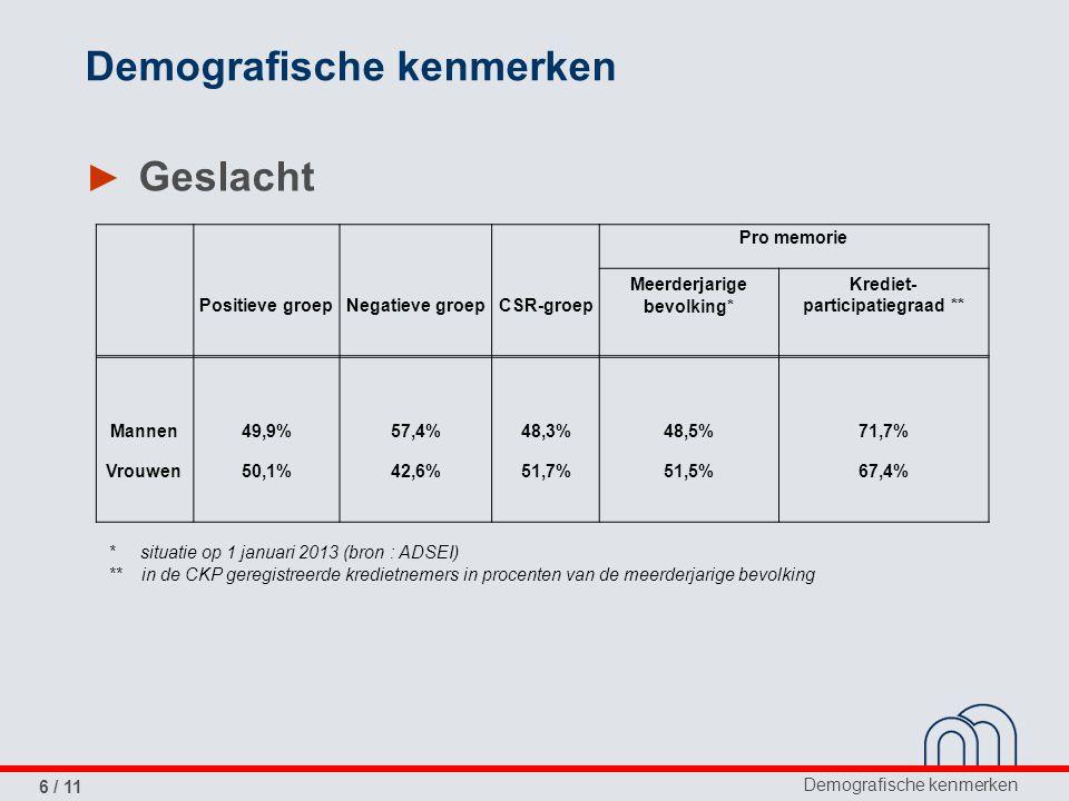 Demografische kenmerken 6 / 11 Demografische kenmerken ► Geslacht Pro memorie Positieve groepNegatieve groepCSR-groep Meerderjarige bevolking* Krediet- participatiegraad ** Mannen49,9%57,4%48,3%48,5%71,7% Vrouwen50,1%42,6%51,7%51,5%67,4% * situatie op 1 januari 2013 (bron : ADSEI) ** in de CKP geregistreerde kredietnemers in procenten van de meerderjarige bevolking