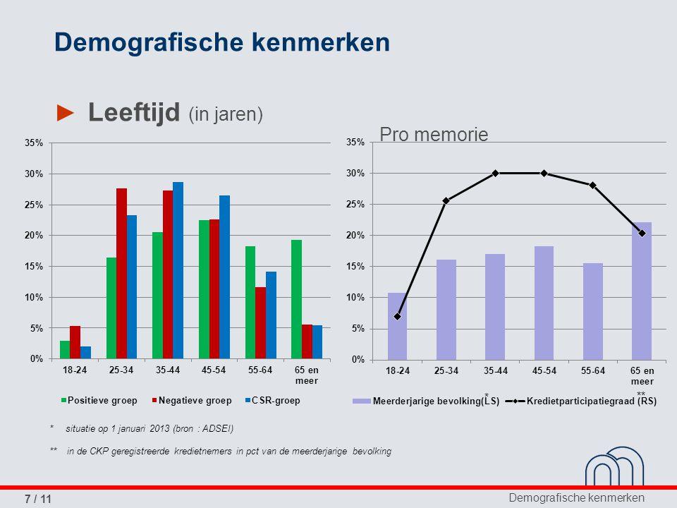 Demografische kenmerken 7 / 11 Demografische kenmerken ► Leeftijd (in jaren) * situatie op 1 januari 2013 (bron : ADSEI) ** in de CKP geregistreerde kredietnemers in pct van de meerderjarige bevolking * ** Pro memorie
