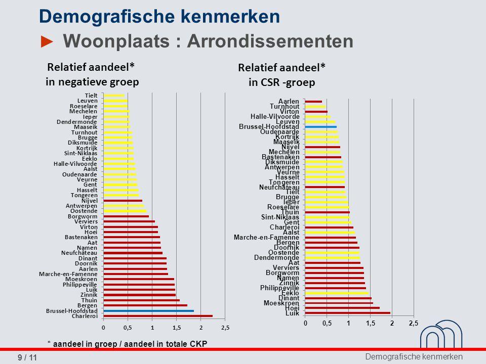Demografische kenmerken 10 / 11 Demografische kenmerken Percentage kredietnemers met achterstallig krediet (Y) en werkloosheidsgraad * (X) Percentage kredietnemers met collectieve schuldenregeling (Y) en werkloosheidsgraad * (X) ► Woonplaats : Arrondissementen * situatie eind december 2012 (bron : RVA)