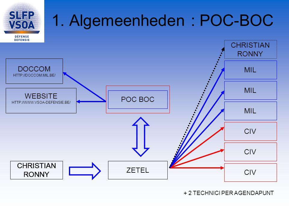 1. Algemeenheden : POC-BOC DOCCOM HTTP://DOCCOM.MIL.BE/ ZETEL CHRISTIAN RONNY CIV MIL POC BOC + 2 TECHNICI PER AGENDAPUNT WEBSITE HTTP://WWW.VSOA-DEFE