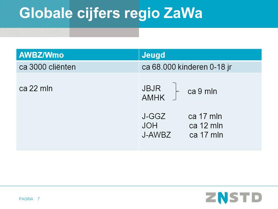 PAGINA Globale cijfers regio ZaWa AWBZ/WmoJeugd ca 3000 cliëntenca 68.000 kinderen 0-18 jr ca 22 mlnJBJR AMHK J-GGZ ca 17 mln JOH ca 12 mln J-AWBZ ca