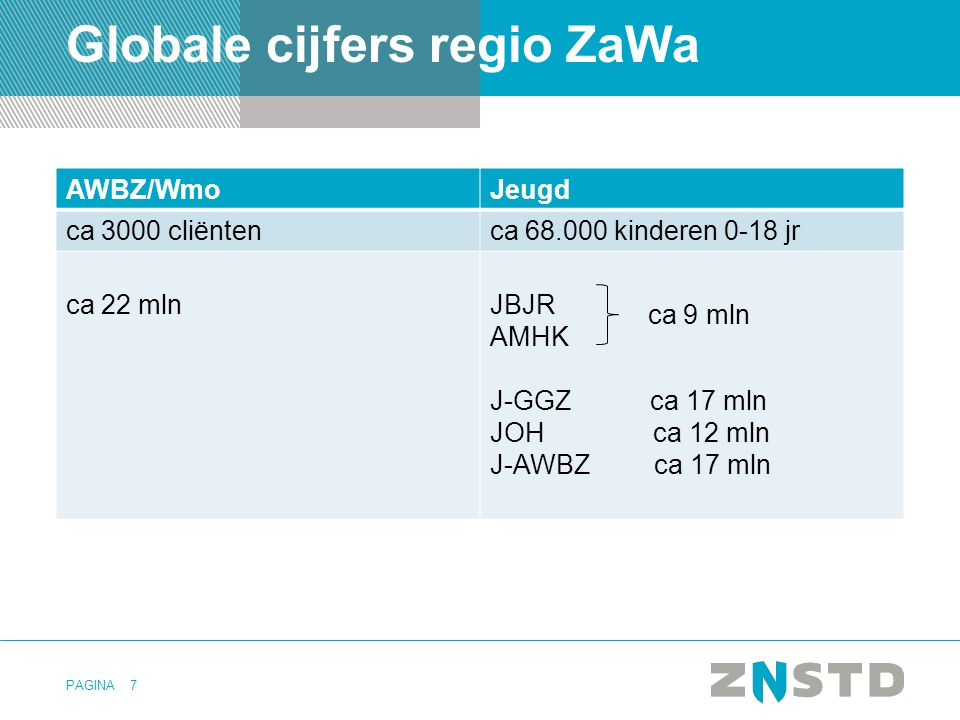 PAGINA Globale cijfers regio ZaWa AWBZ/WmoJeugd ca 3000 cliëntenca 68.000 kinderen 0-18 jr ca 22 mlnJBJR AMHK J-GGZ ca 17 mln JOH ca 12 mln J-AWBZ ca 17 mln 7 ca 9 mln