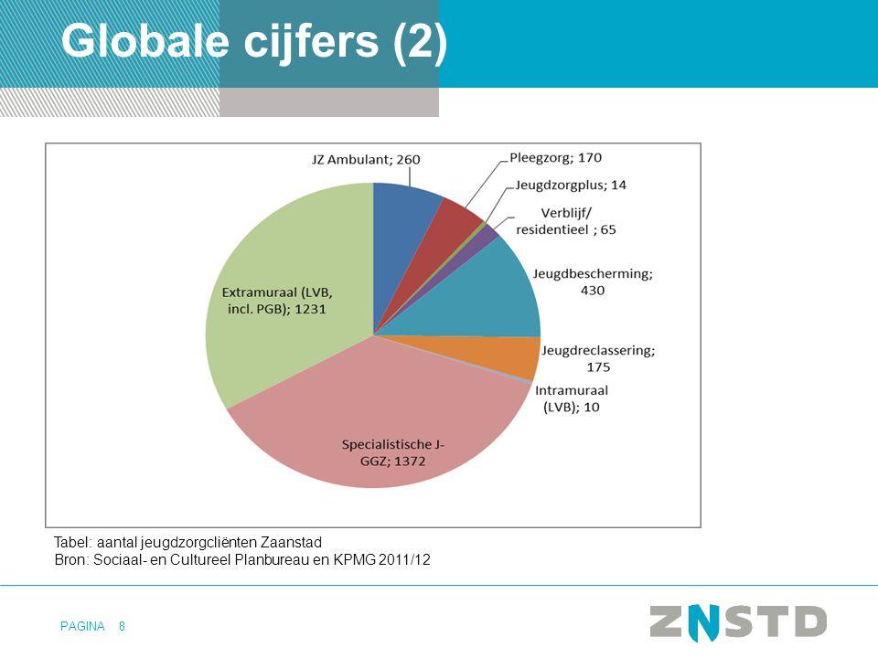 PAGINA Globale cijfers (2) 8 Tabel: aantal jeugdzorgcliënten Zaanstad Bron: Sociaal- en Cultureel Planbureau en KPMG 2011/12