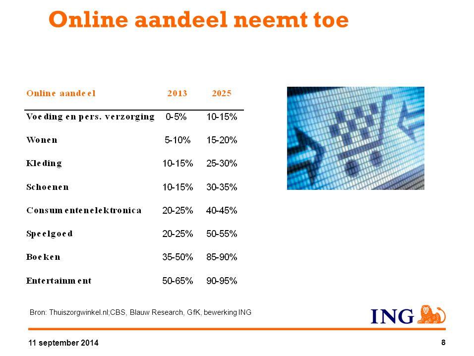 Online aandeel neemt toe 8 Bron: Thuiszorgwinkel.nl;CBS, Blauw Research, GfK, bewerking ING 11 september 2014