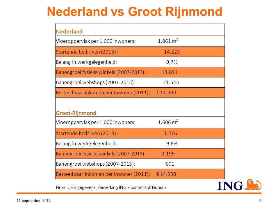 Nederland vs Groot Rijnmond Nederland Vloeroppervlak per 1.000 inwoners: 1.861 m 2 Startende bedrijven (2013) : 14.225 Belang in werkgelegenheid: 9,7% Banengroei fysieke winkels (2007-2013): 13.091 Banengroei webshops (2007-2013): 21.543 Besteedbaar inkomen per inwoner (2011): € 14.900 Groot-Rijnmond Vloeroppervlak per 1.000 inwoners: 1.606 m 2 Startende bedrijven (2013) : 1.276 Belang in werkgelegenheid: 9,6% Banengroei fysieke winkels (2007-2013): 2.195 Banengroei webshops (2007-2013): 601 Besteedbaar inkomen per inwoner (2011): € 14.900 Bron: CBS gegevens, bewerking ING Economisch Bureau 11 september 20149