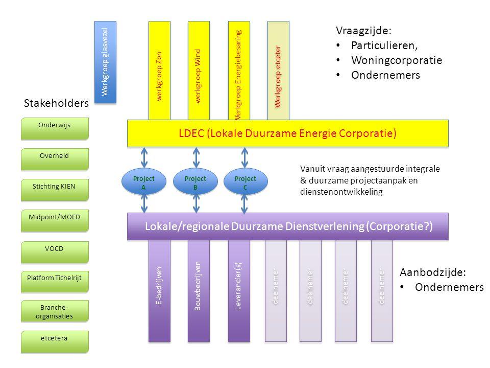 Aanbodzijde: Ondernemers E-bedrijven Bouwbedrijven Leverancier(s) deelnemer Lokale/regionale Duurzame Dienstverlening (Corporatie?) Vanuit vraag aange