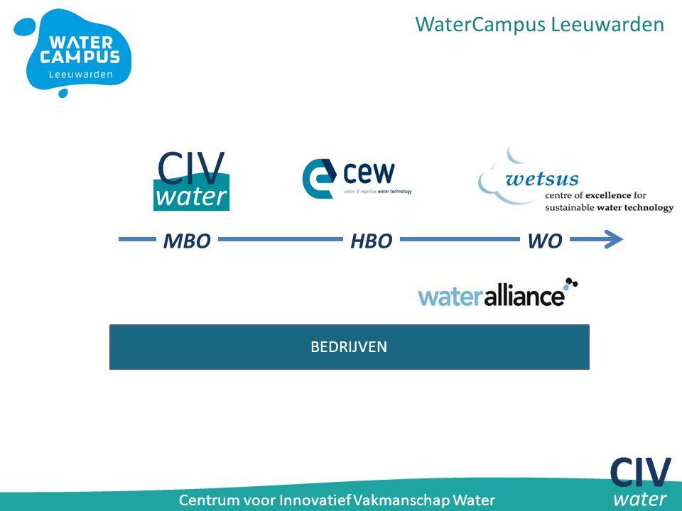Aandachtsgebieden CIV Water Versterken regulier onderwijs Water – Van buiten naar binnen samen met bedrijven Verzorgen van maatwerktrainingen / bedrijfsopleidingen – Bij-/her-/omscholing medewerkers bedrijfsleven Kennis delen door middel van de WaterCommunity – Halen en brengen van kennis bij partners en geïnteresseerden CIV water Centrum voor Innovatief Vakmanschap Water