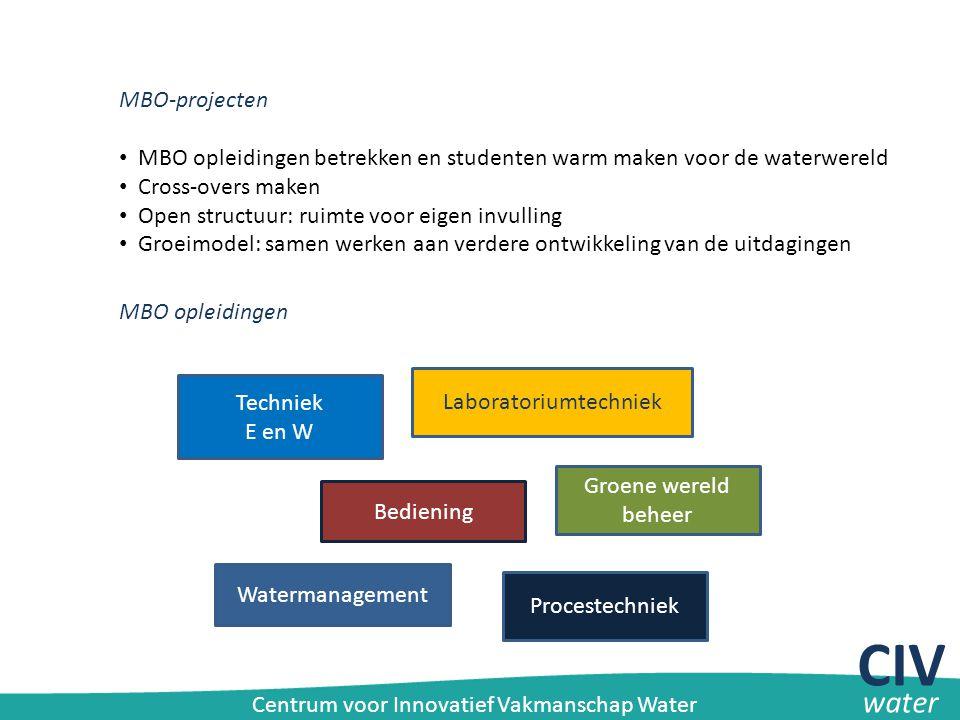 CIVwater.nl/bronnen CIV water Centrum voor Innovatief Vakmanschap Water