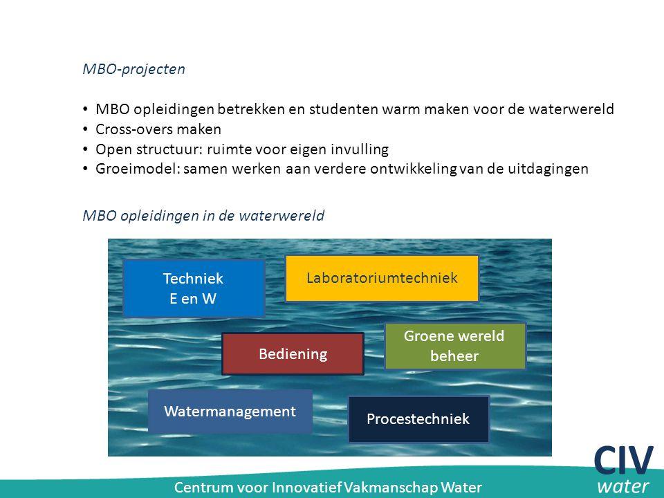 MBO-projecten MBO opleidingen betrekken en studenten warm maken voor de waterwereld Cross-overs maken Open structuur: ruimte voor eigen invulling Groe