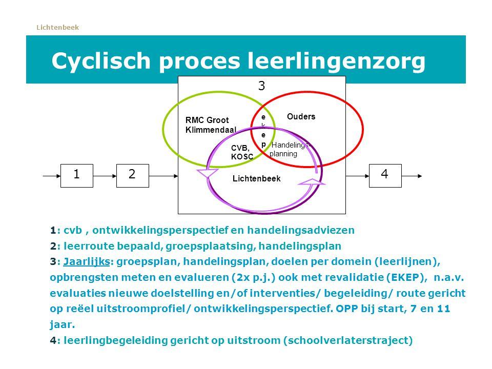 Cyclisch proces leerlingenzorg 1: cvb, ontwikkelingsperspectief en handelingsadviezen 2: leerroute bepaald, groepsplaatsing, handelingsplan 3: Jaarlij