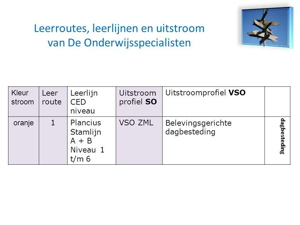 Indeling leerroutes Kleur stroom Leer route Leerlijn CED niveau Uitstroom profiel SO Uitstroomprofiel VSO oranje 1Plancius Stamlijn A + B Niveau 1 t/m