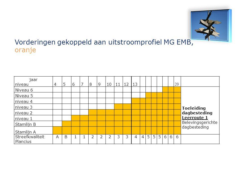 jaar niveau45678910111213 20 Niveau 6 Toeleiding dagbesteding Leerroute 1 Belevingsgerichte dagbesteding Niveau 5 niveau 4 niveau 3 niveau 2 niveau 1