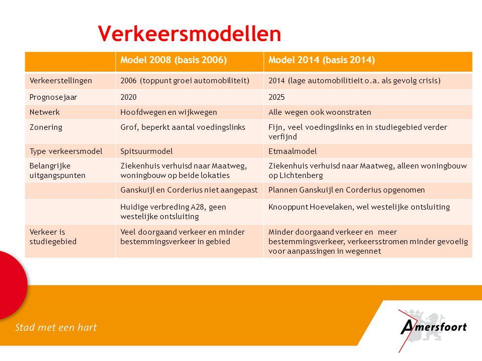 Verkeersmodellen Model 2008 (basis 2006)Model 2014 (basis 2014) Verkeerstellingen2006 (toppunt groei automobiliteit)2014 (lage automobilitieit o.a.