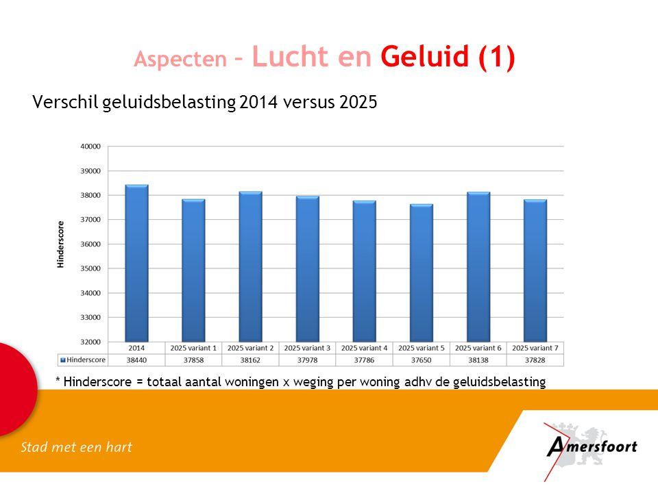 Aspecten – Lucht en Geluid (1) * Hinderscore = totaal aantal woningen x weging per woning adhv de geluidsbelasting Verschil geluidsbelasting 2014 vers
