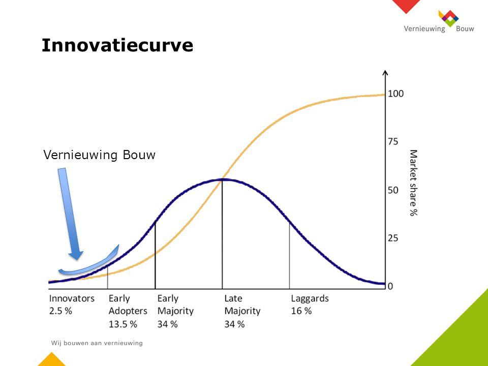 Innovatiecurve Vernieuwing Bouw
