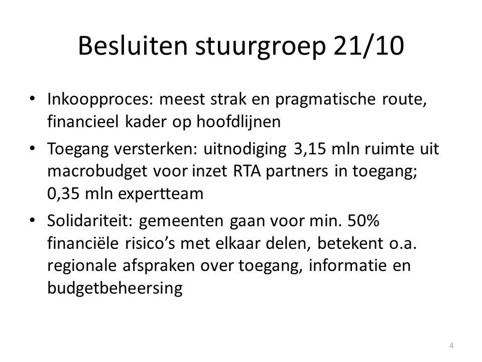 Besluiten stuurgroep 21/10 Inkoopproces: meest strak en pragmatische route, financieel kader op hoofdlijnen Toegang versterken: uitnodiging 3,15 mln ruimte uit macrobudget voor inzet RTA partners in toegang; 0,35 mln expertteam Solidariteit: gemeenten gaan voor min.