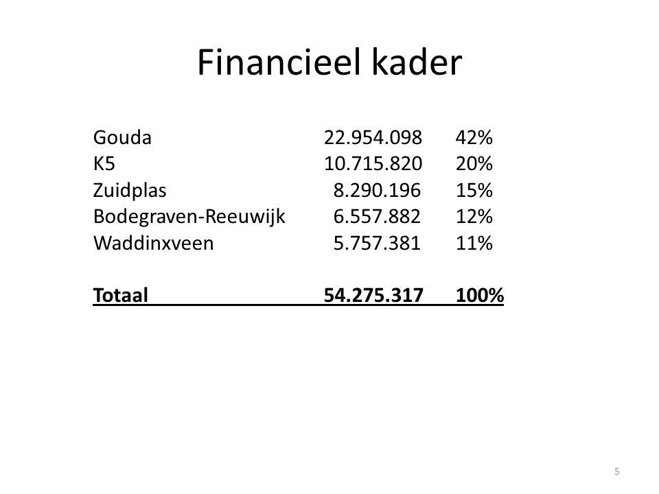 Financieel kader Gouda 22.954.09842% K510.715.82020% Zuidplas 8.290.19615% Bodegraven-Reeuwijk 6.557.88212% Waddinxveen 5.757.38111% Totaal54.275.317 100% 5