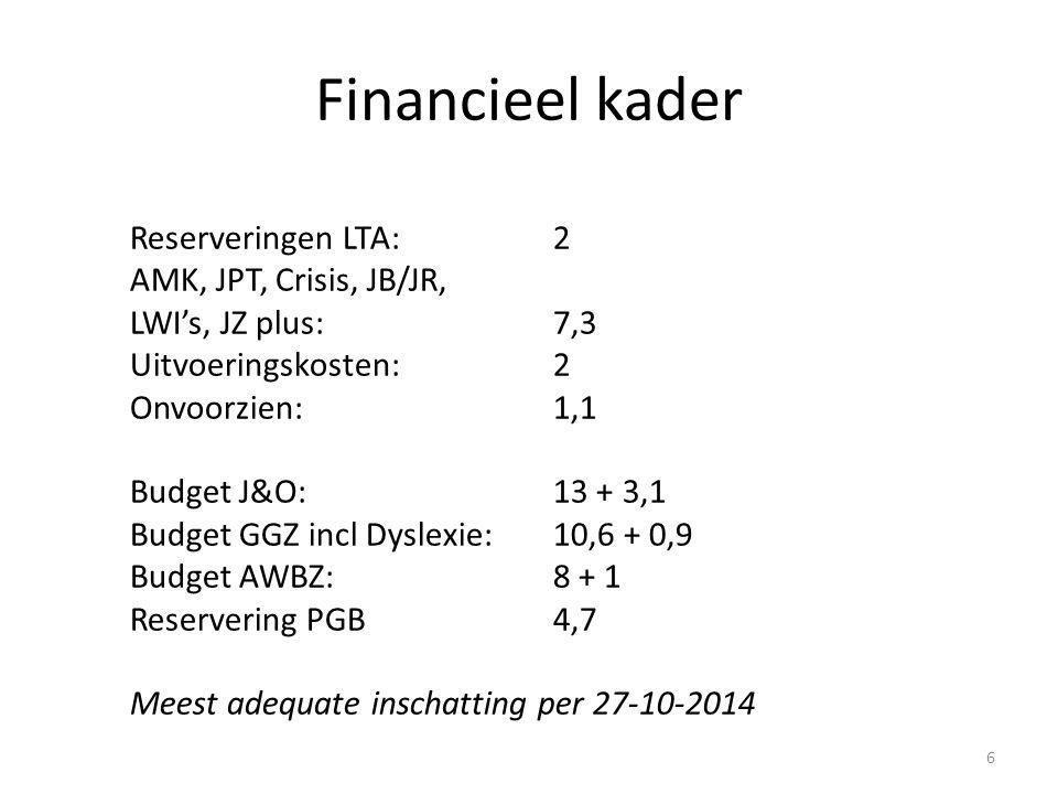 Financieel kader Reserveringen LTA: 2 AMK, JPT, Crisis, JB/JR, LWI's, JZ plus: 7,3 Uitvoeringskosten:2 Onvoorzien:1,1 Budget J&O:13 + 3,1 Budget GGZ incl Dyslexie:10,6 + 0,9 Budget AWBZ:8 + 1 Reservering PGB4,7 Meest adequate inschatting per 27-10-2014 6