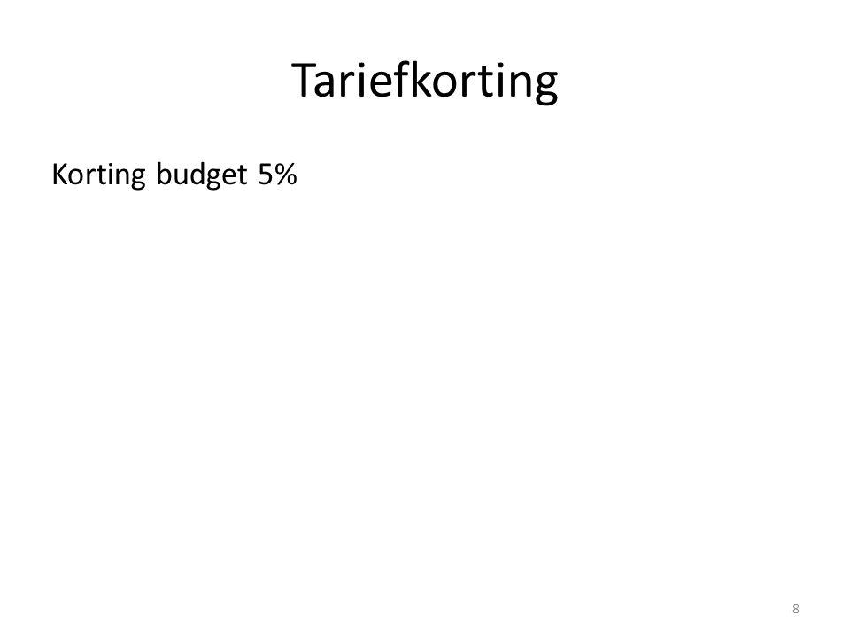 Tariefkorting Korting budget 5% 8