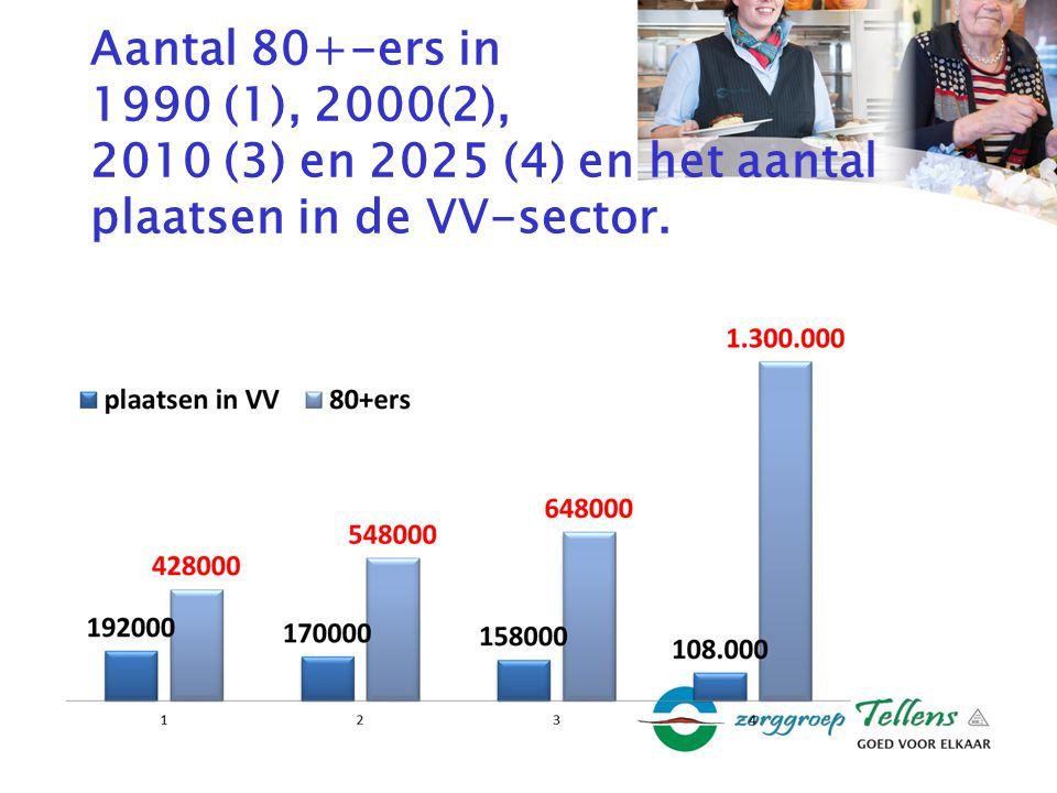 Aantal 80+-ers in 1990 (1), 2000(2), 2010 (3) en 2025 (4) en het aantal plaatsen in de VV-sector.