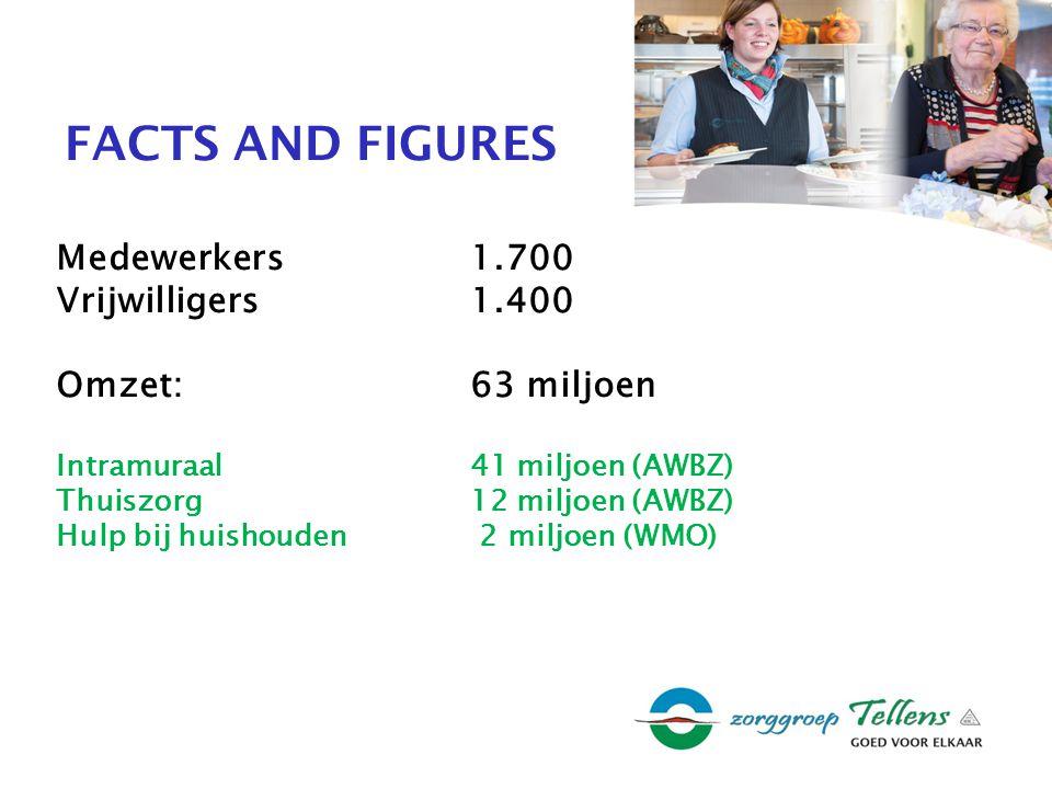 FACTS AND FIGURES Medewerkers1.700 Vrijwilligers1.400 Omzet:63 miljoen Intramuraal41 miljoen (AWBZ) Thuiszorg12 miljoen (AWBZ) Hulp bij huishouden 2 miljoen (WMO)