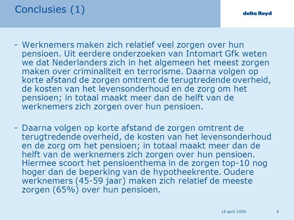 18 april 20068 Conclusies (1) -Werknemers maken zich relatief veel zorgen over hun pensioen. Uit eerdere onderzoeken van Intomart Gfk weten we dat Ned