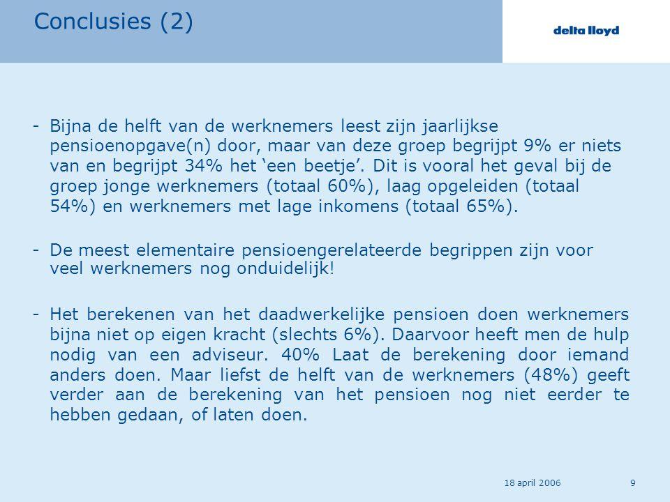18 april 20069 Conclusies (2) -Bijna de helft van de werknemers leest zijn jaarlijkse pensioenopgave(n) door, maar van deze groep begrijpt 9% er niets