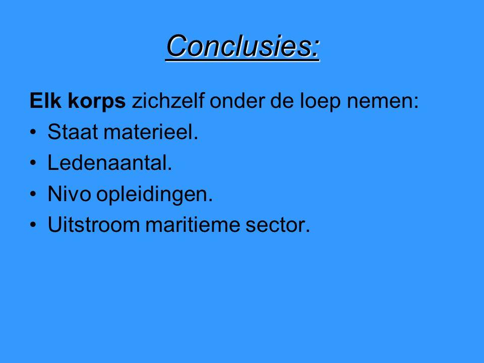 Conclusies: Elk korps zichzelf onder de loep nemen: Staat materieel.