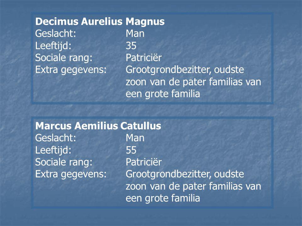 Decimus Aurelius Magnus Geslacht:Man Leeftijd:35 Sociale rang:Patriciër Extra gegevens:Grootgrondbezitter, oudste zoon van de pater familias van een g