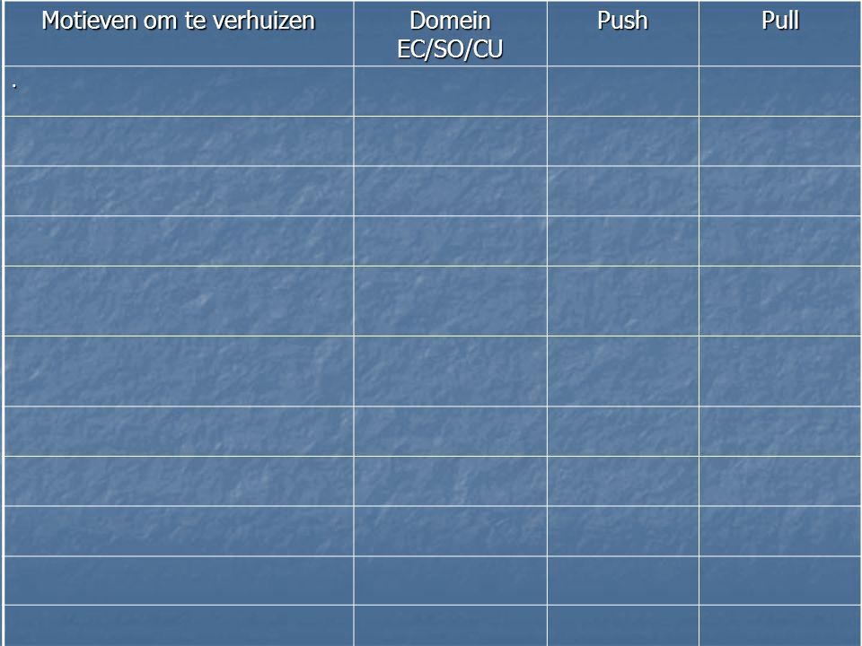 Motieven om te verhuizen Domein EC/SO/CU PushPull.