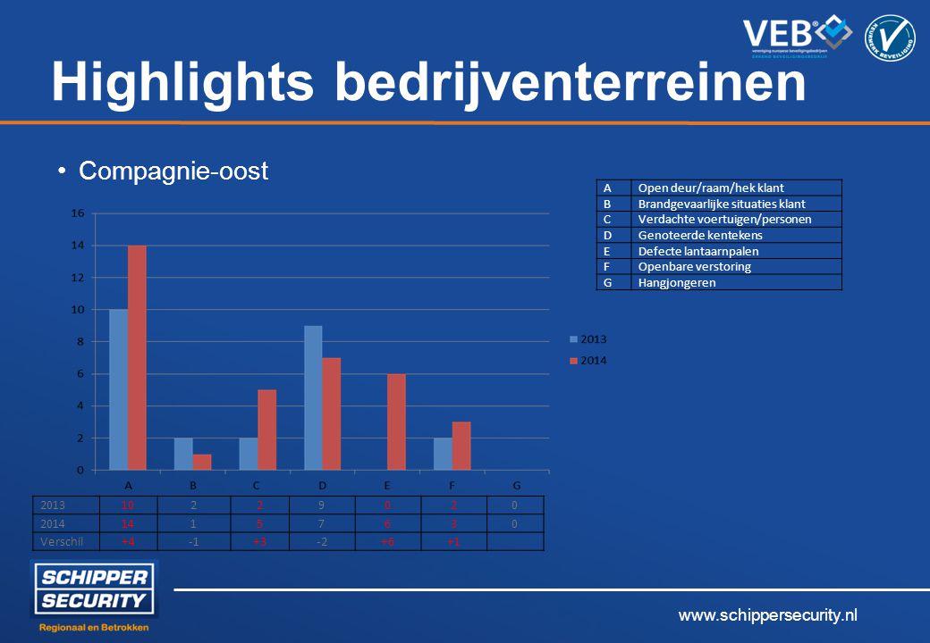 www.schippersecurity.nl Highlights bedrijventerreinen Compagnie-oost 2013 10229020 2014 14157630 Verschil+4+3-2+6+1 AOpen deur/raam/hek klant BBrandge