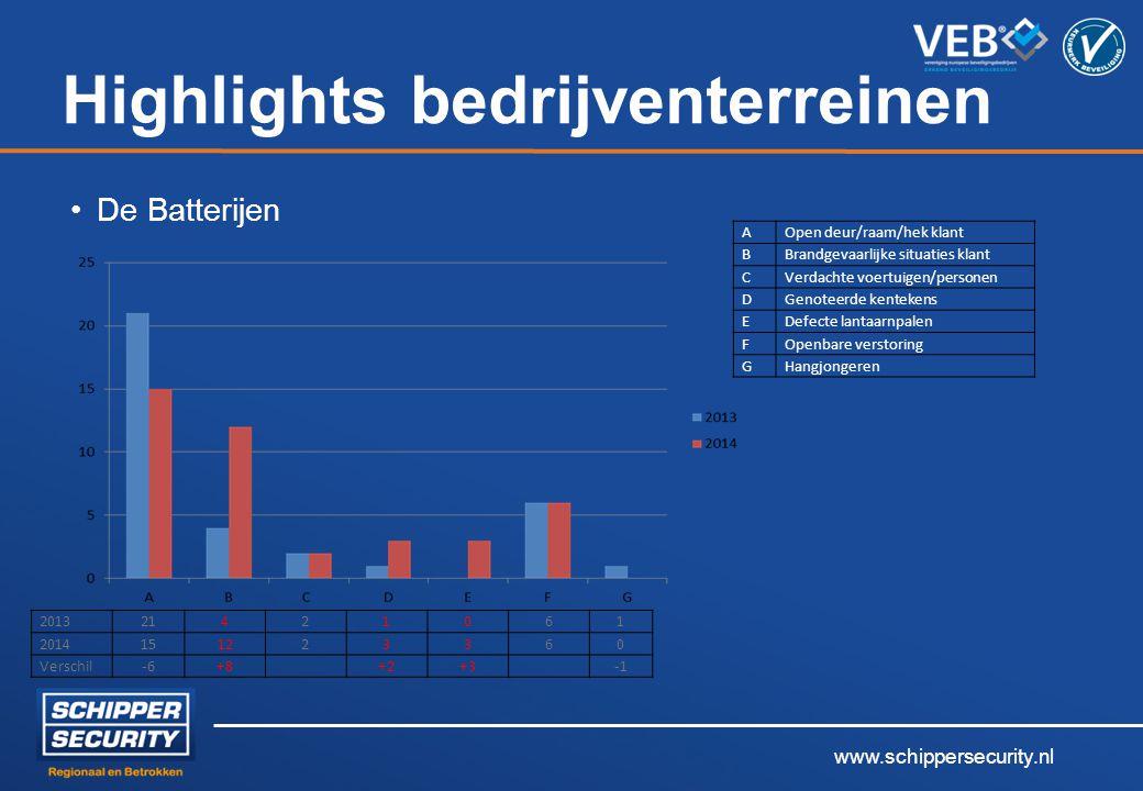 www.schippersecurity.nl Highlights bedrijventerreinen De Batterijen 2013 21421061 2014 151223360 Verschil-6+8 +2+3 AOpen deur/raam/hek klant BBrandgev