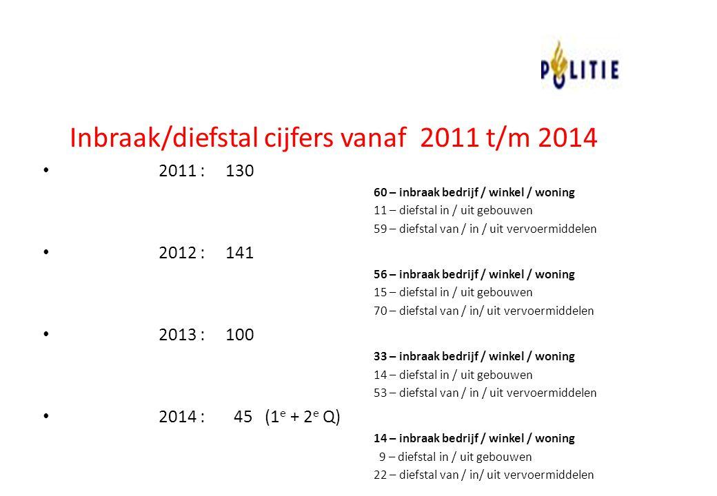 Inbraak/diefstal cijfers vanaf 2011 t/m 2014 2011 : 130 60 – inbraak bedrijf / winkel / woning 11 – diefstal in / uit gebouwen 59 – diefstal van / in