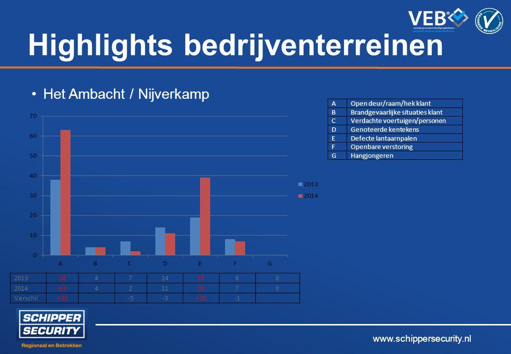 www.schippersecurity.nl Highlights bedrijventerreinen Het Ambacht / Nijverkamp 20133847141980 20146342113970 Verschil+25 -5-3+20 AOpen deur/raam/hek k