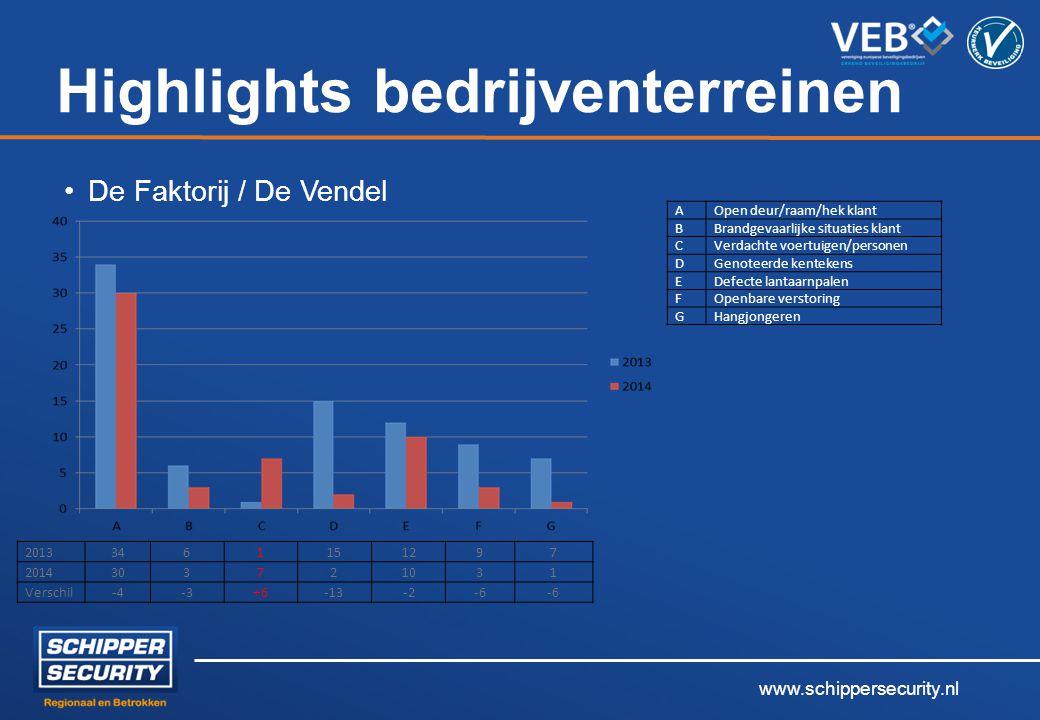 www.schippersecurity.nl Highlights bedrijventerreinen De Faktorij / De Vendel 2013 3461151297 2014 303721031 Verschil-4-3+6-13-2-6 AOpen deur/raam/hek