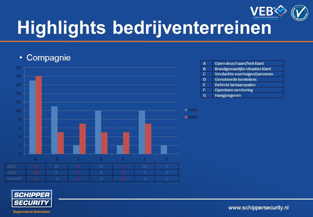 www.schippersecurity.nl Highlights bedrijventerreinen Compagnie 2013 17112102 2 2014 18575570 Verschil+1-6+5-5+3-3-2 AOpen deur/raam/hek klant BBrandg