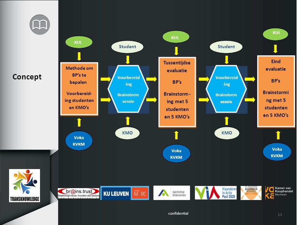 confidential Concept 13 Methode om BP's te bepalen Voorbereid- ing studenten en KMO's Tussentijdse evaluatie BP's Brainstorm- ing met 5 studenten en 5